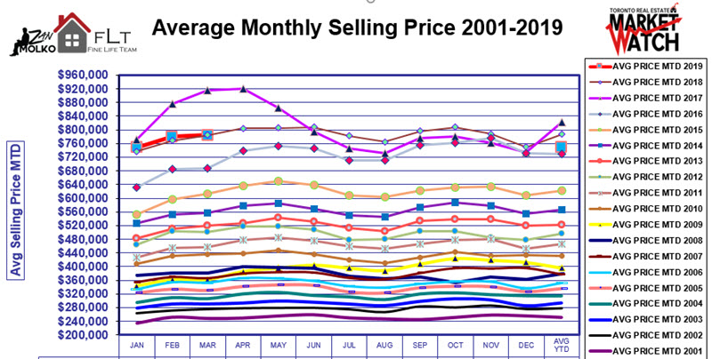 Toronto Real Estate Sales and Trends by Zan Molko