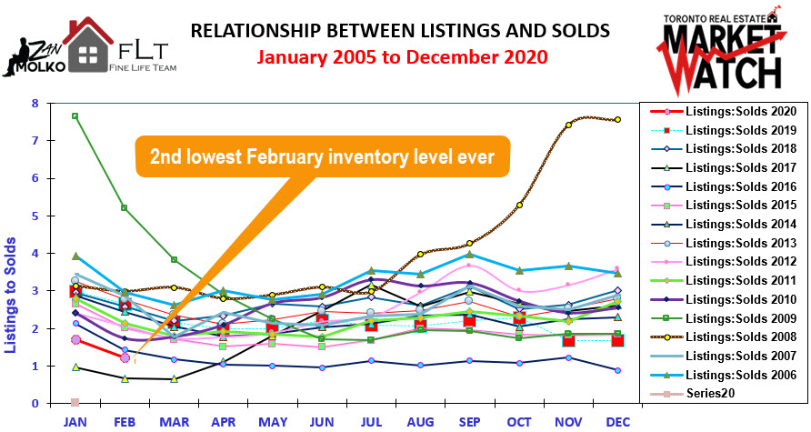 Toronto Real Estate Sales and Trends by Zan Molko February 2020